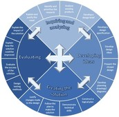How is the Design Cycle Used?