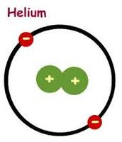 Bohr Diagram for Helium