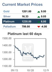 What would happen if Platinum  disappeared?