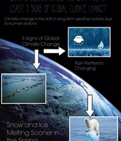 What is Climate Change and at least 3 signs.