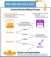 JGP & JOC