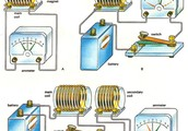 How electromagnetic induction works!