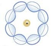 Como se veia un atomo segun Schrödinger