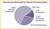Crimes Motivated by Sexual Orientation