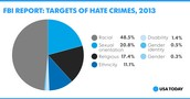 Targets of Hate Crimes