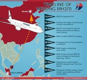 Timeline of MH370