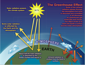 The Greenhouse Gas Effect