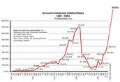 Inflation chart 1861-1865