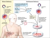 What is Gene and cells therapy