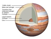 The layers of jupiter