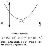 Parabola formula