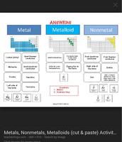 Non-metals, metalloids, metals