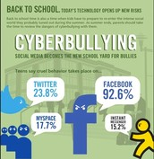How school handles cyberbullying