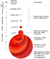 Volcanic Explosivity Index (VEI)