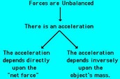 Forces of Acceleration