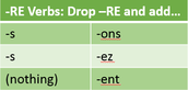 Regular - RE Verbs