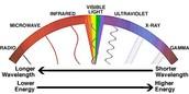 Ultravioelt Wave Uses