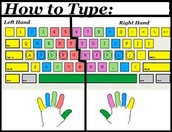 Finger Chart for Touch Typing