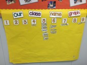 Graphing how many letters we have in our name