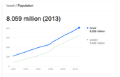 Israel's Population