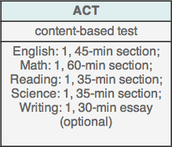ACT TEST INFORMATION