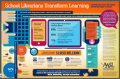 School Librarians Transform Learning