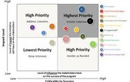 How Should we Prioritize the Many Indications Potentially Available to our Product?