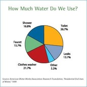 Nearly 60% of a household water foot print can go to lawn and garden maitenance