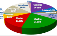 Pie Chart of Religions In Greece
