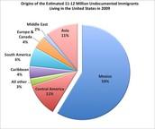 Inmigrantes Ilegal