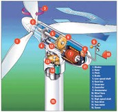 This a an example of how you can use wind power