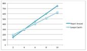 Bounce House Choice Graph