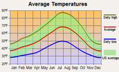 Ashland Oregon Precipitation Chart