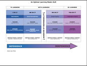 An Optimal Learning Model – OLM
