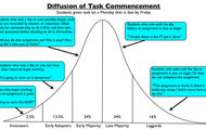 Diffusion of Task Completion