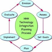 Technology Planning Assessment
