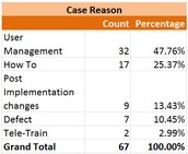 User Management tops the list at 32 cases submitted.  This is about the same as klast month.