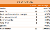 The most case reasons was for a Defect in a product, 44.83%.