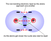 Features of Covalent Bond