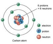 Neutrons (-)