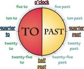Time: Telling time to the hour and half hour, with moving to 5 minute increments or more