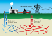 This is how Geothermal energy works!