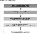 Marzano Levels of School Effectiveness