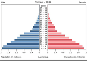 Age Structure (2014)