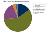 Emissions of 2015