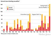 Annual mass shootings