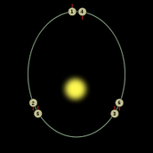Mercury's Orbit Around The Sun
