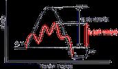 Rhenium ; catalyst