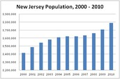 the population of new Jersey