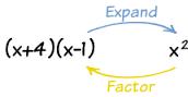 Factored: y=a (x-r)(x-s)